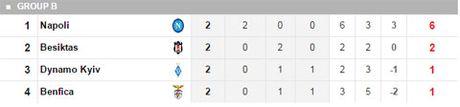 Cuc dien cac bang truoc loat tran Champions League dem nay - Anh 3