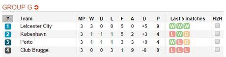 Thang tran thu 3, Leicester viet tiep co tich o chau Au - Anh 13