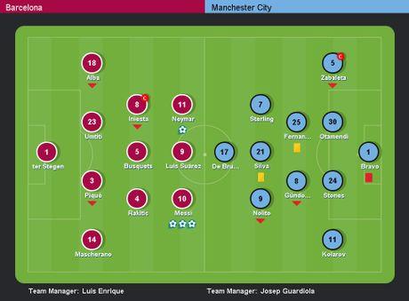 Messi lap hat-trick giup Barca de bep Man City 4-0 - Anh 1
